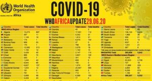 COVID-19 cases rise to over 380,000 in Africa